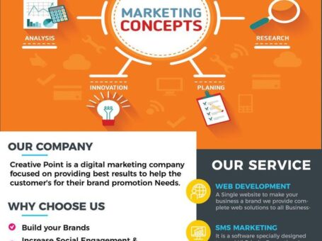 digital marketing company in Coimbatore | digital marketing agency in Coimbatore